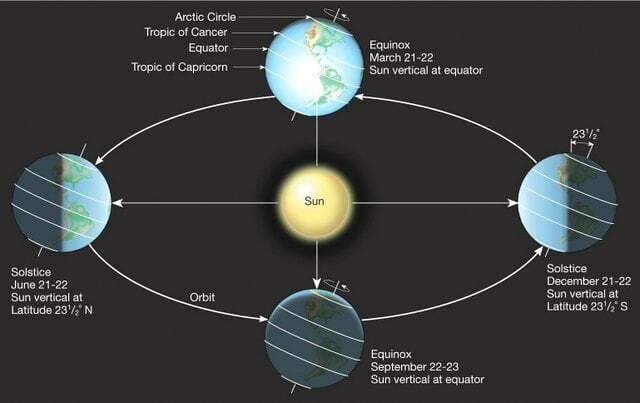 The equinox and solstice day 2019