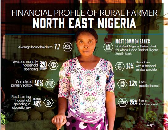 Financial profile of rural farmer