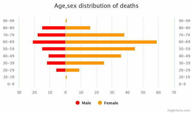 Age, sex distribution of COVID-19 deaths